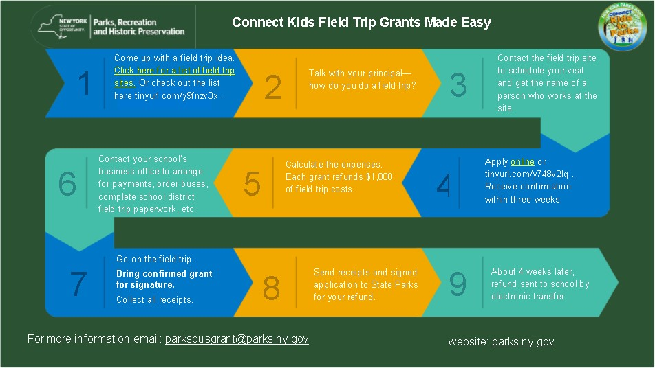 Grants Made Easy Chart